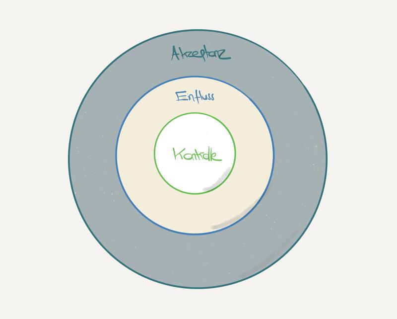 dot-blog-inhalt-einfluss