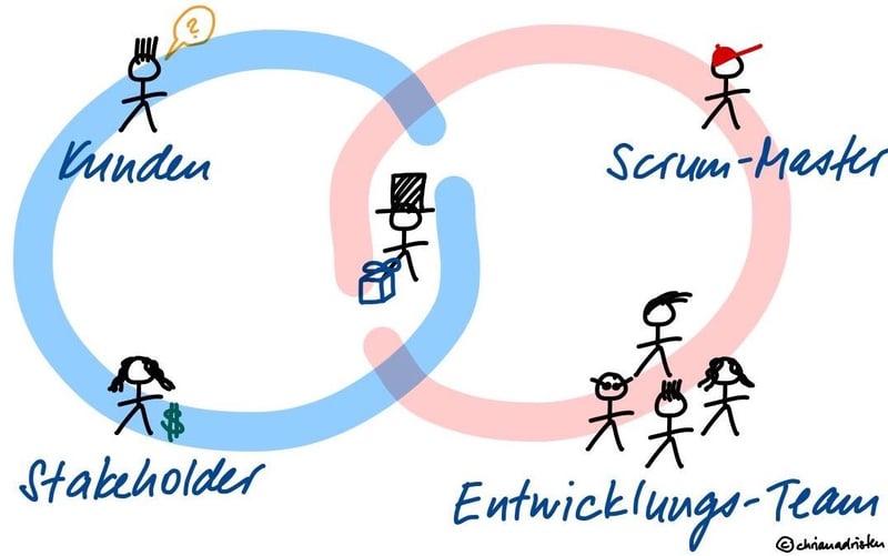 dot_blog_inhalt_Product_Owner_Aussensicht_und_Innensicht_v2