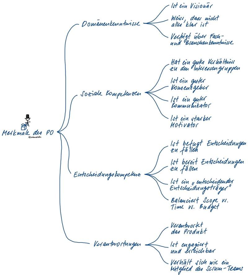 dot_blog_inhalt_Product_Owner_Merkmale