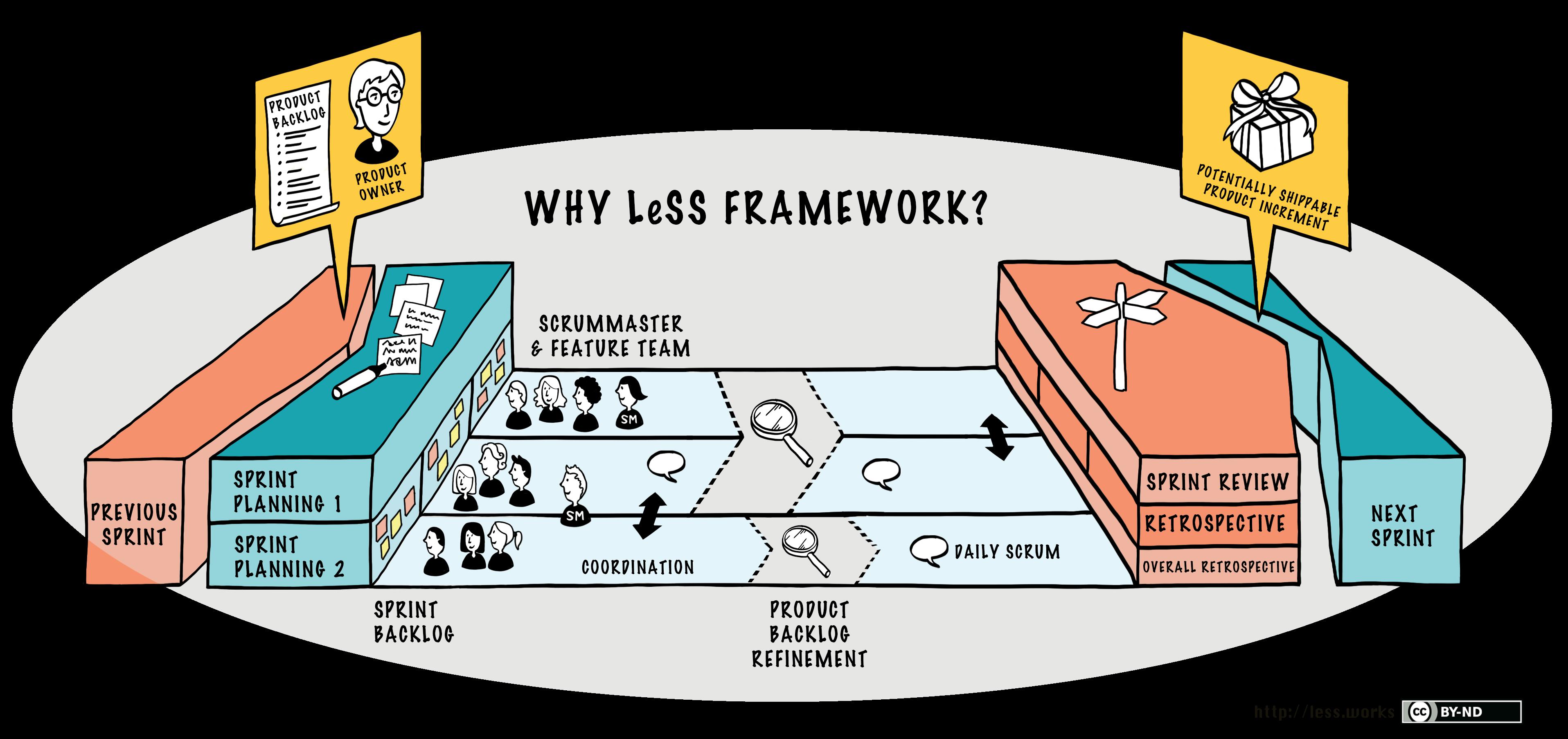 Scrum skaliert mit bis zu 8 Teams: Grafische Übersicht über das LeSS Framework