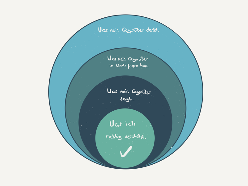dot-blog-inhalt-aktives-zuhören-modell