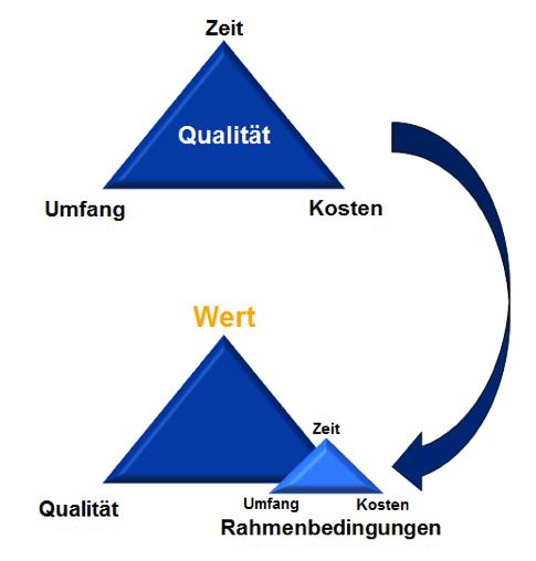dotag-Blog-Inhalt-Agile-PPM-PM-Dreieck