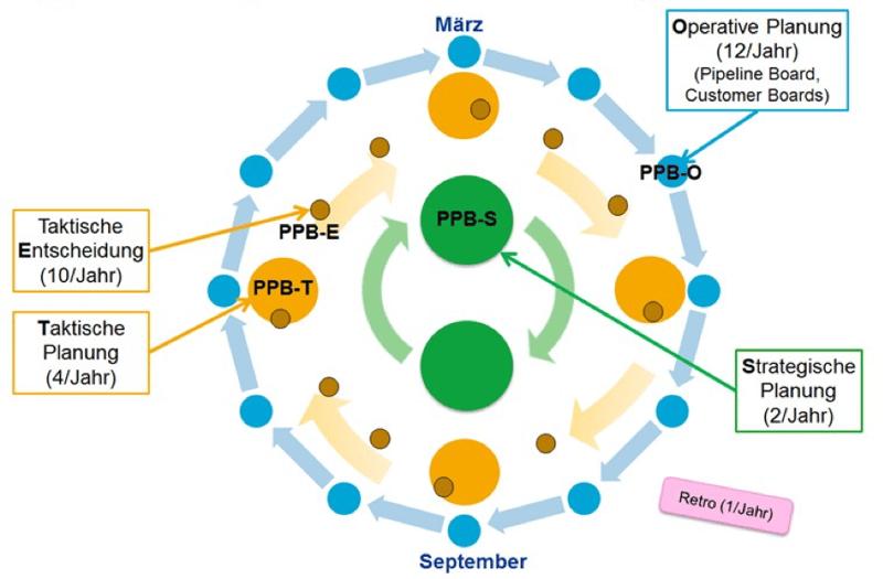 dotag-Blog-Inhalt-Agile-PPM-Planung-Entscheidung-Zyklus