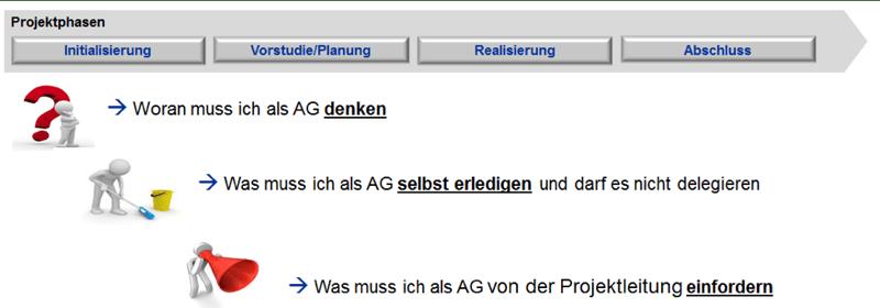 dotag-Blog-Inhalt-Agile-PPM-Projektphasen