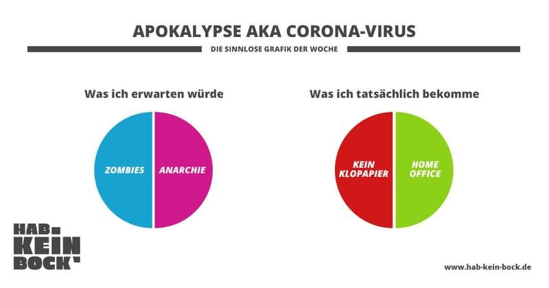 dotag-blog-content-apokalypse-corona-erwartung-zombies-klopapier-meme