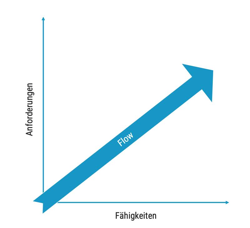 dotag-blog-content-flow-erleben-faehigkeiten-anforderungen