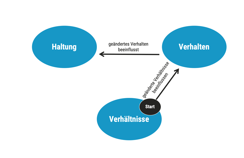 dotag_Blog_Inhalt_Haltung-Verhalten-Verhältnisse-Start-Verhältnisse