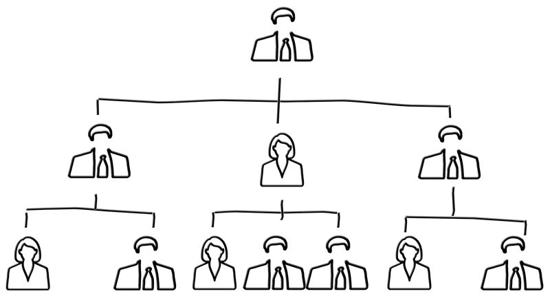 dotag_blog_content_organization_chart