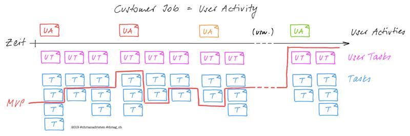 User Story Map mit User Activities, User Tasks und Tasks inkl. Abgrenzung MVP