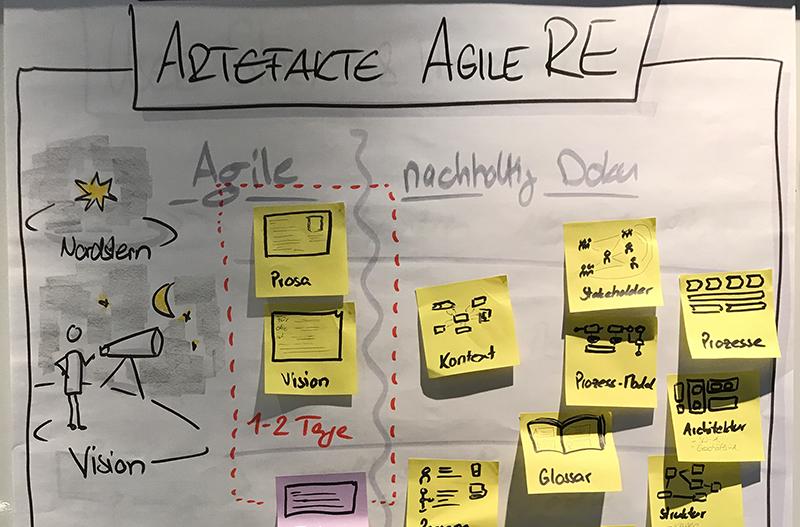 agile_art