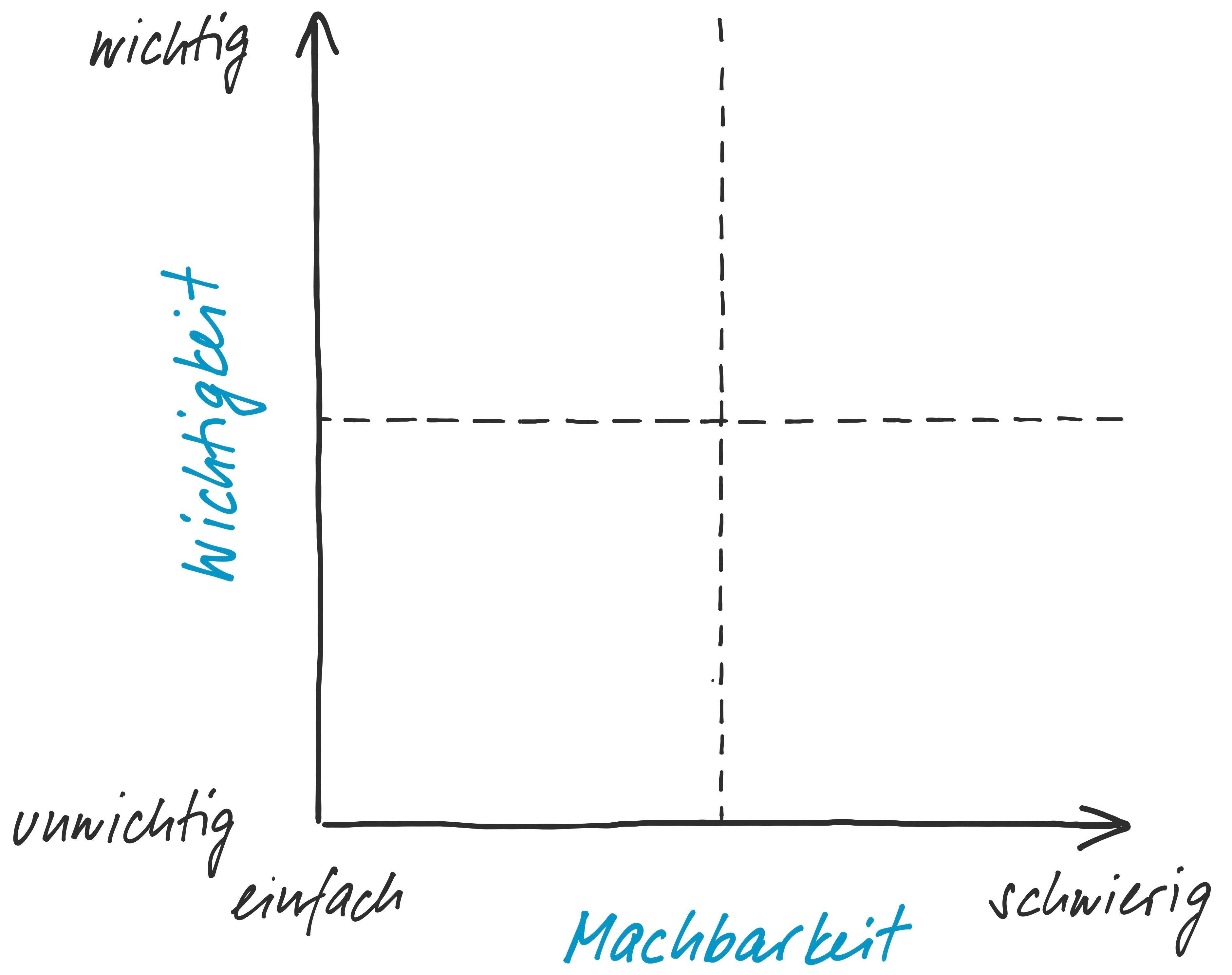 """Adaptierte Eisenhower-Matrix mit den Achsen """"Wichtigkeit"""" versus """"Machbarkeit"""""""