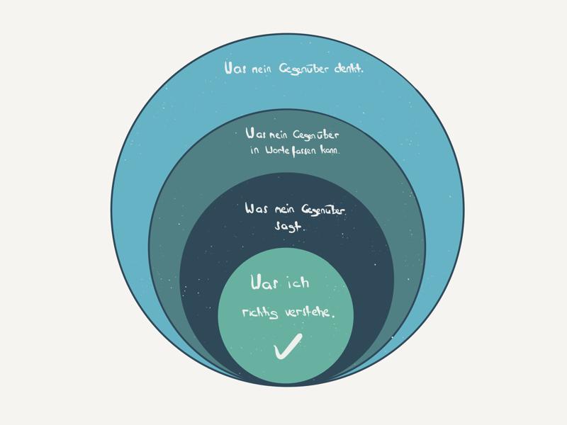dot_blog_inhalt_aktives_zuhören_modell