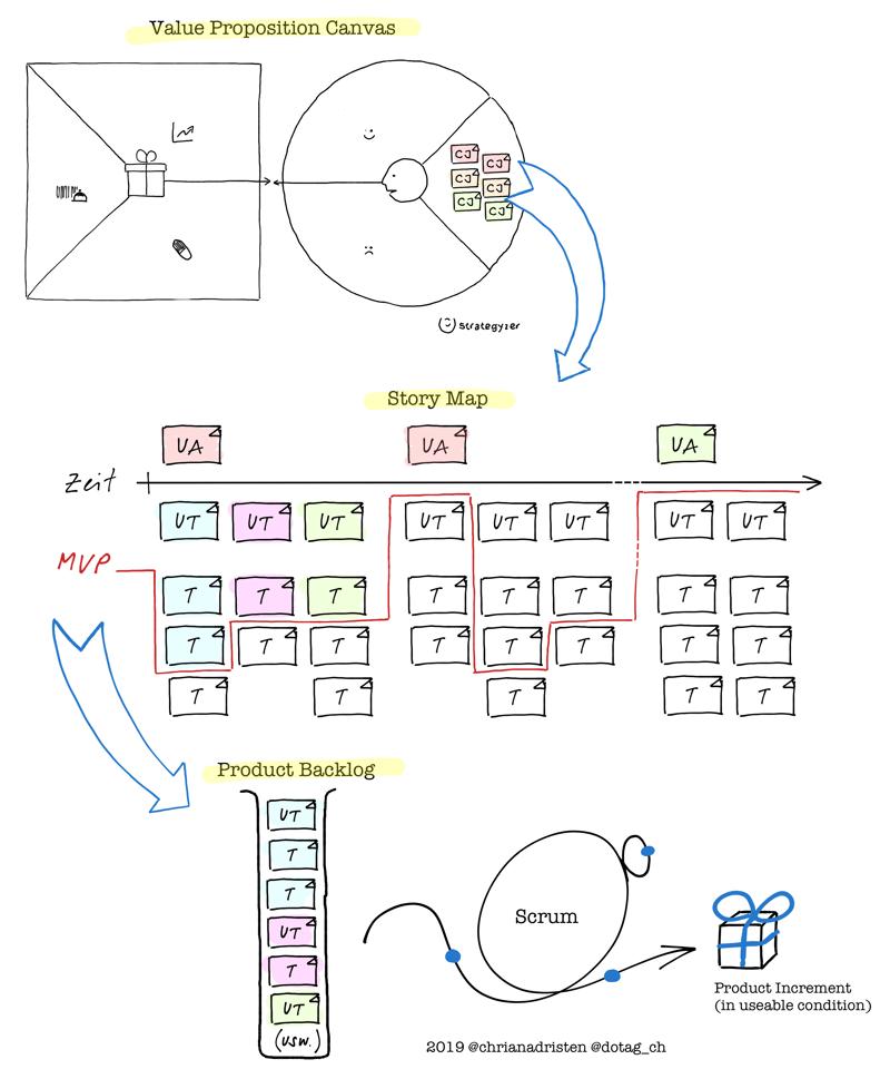 Möglicher Methoden-Mix von Value Proposition Canvas, Story Map und (Scrum) Product Backlog