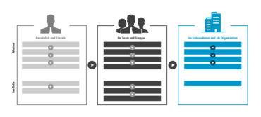 Efficient Organisations